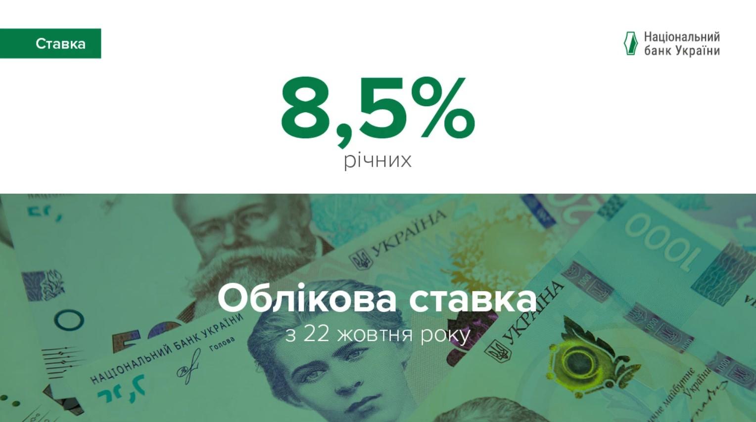 Національний банк України зберіг облікову ставку на рівні 8,5%